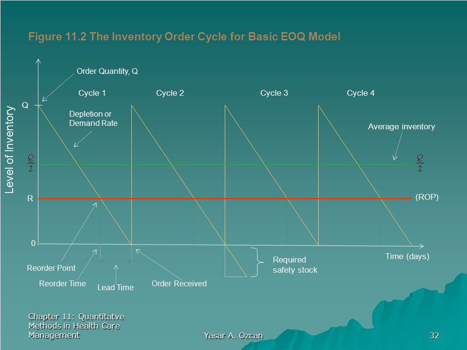 Figure 11.2 The Inventory Order Cycle for Basic EOQ Model