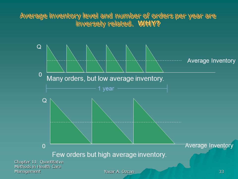 Average inventory level and number of orders per year are
