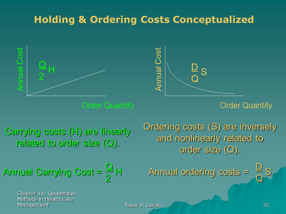 Holding & Ordering Costs Conceptualized