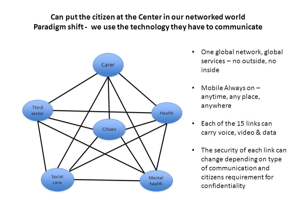 Can put the citizen at the Center in our networked world Paradigm shift - we use the technology they have to communicate