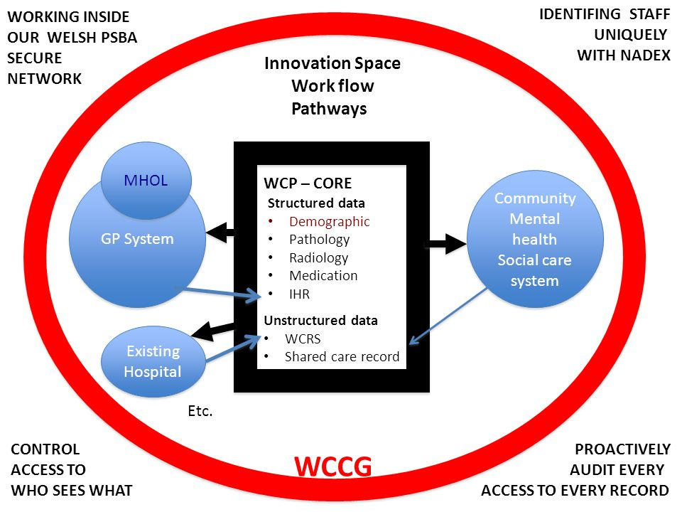 WCCG Innovation Space Work flow Pathways WORKING INSIDE OUR WELSH PSBA
