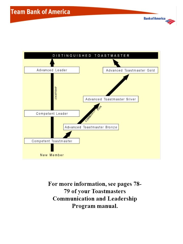 For more information, see pages of your Toastmasters Communication and Leadership Program manual.
