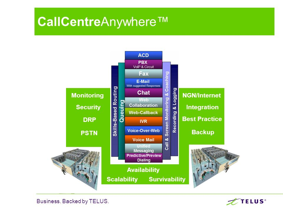 CallCentreAnywhere™ Monitoring Security PSTN NGN/Internet Integration
