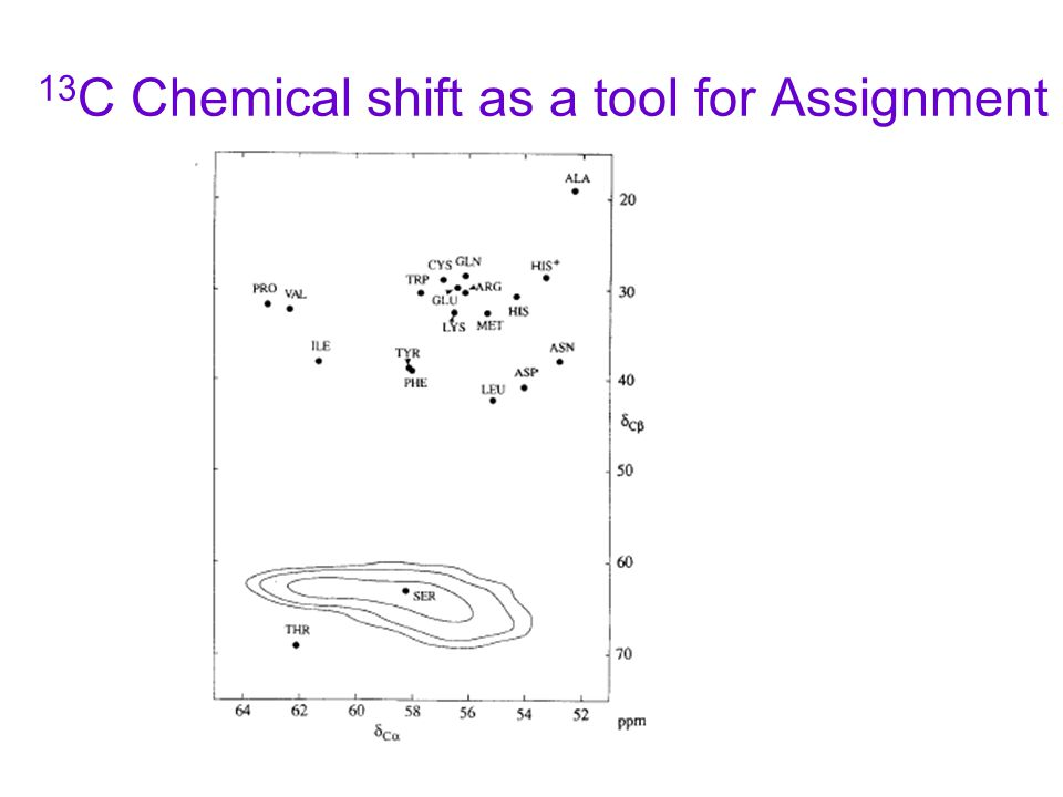 13C Chemical shift as a tool for Assignment