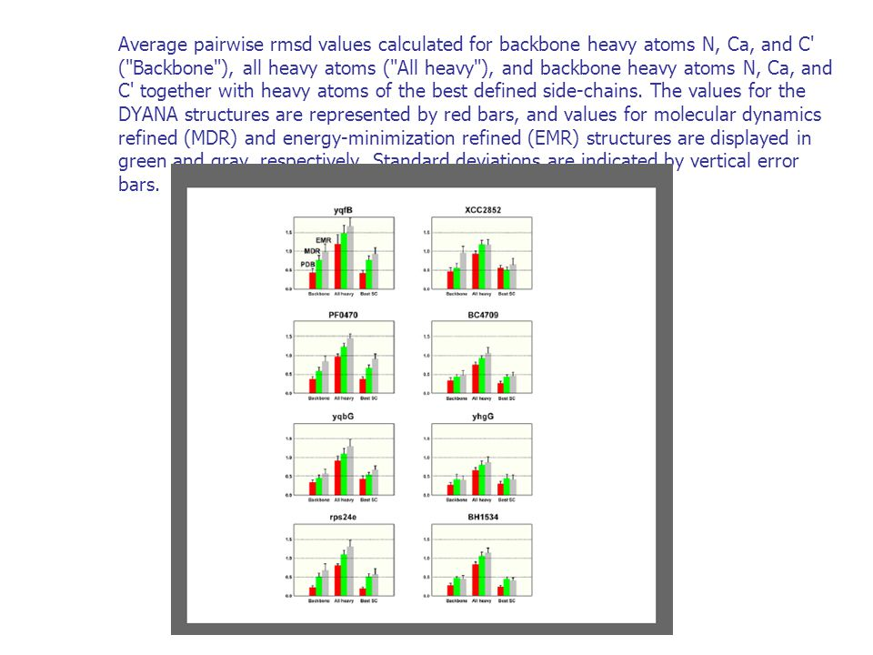 Average pairwise rmsd values calculated for backbone heavy atoms N, Ca, and C ( Backbone ), all heavy atoms ( All heavy ), and backbone heavy atoms N, Ca, and C together with heavy atoms of the best defined side-chains.