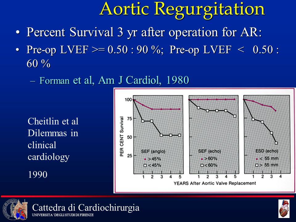 Aortic Regurgitation Percent Survival 3 yr after operation for AR: