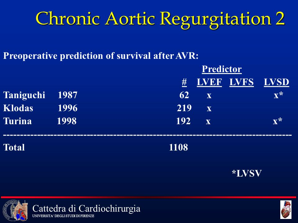 Chronic Aortic Regurgitation 2