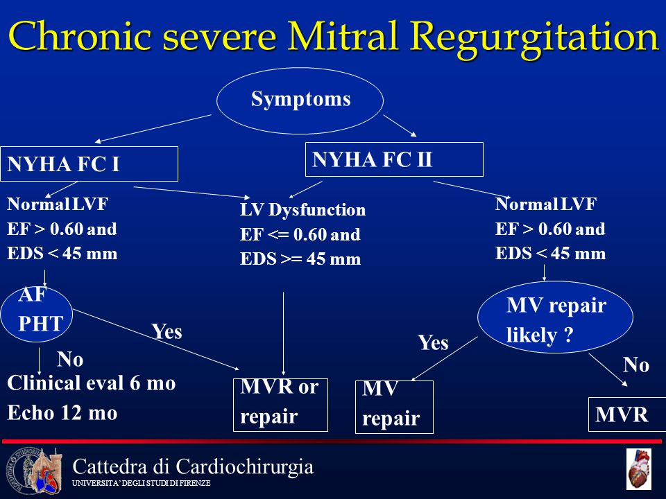 Chronic severe Mitral Regurgitation