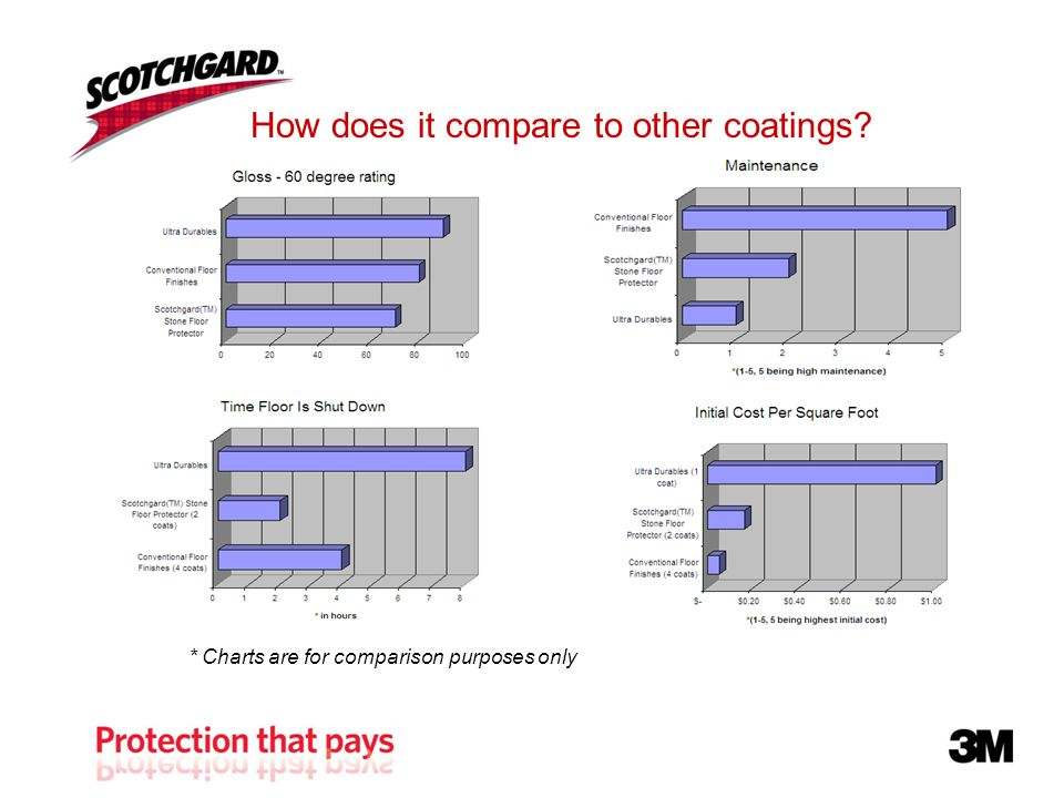 How does it compare to other coatings