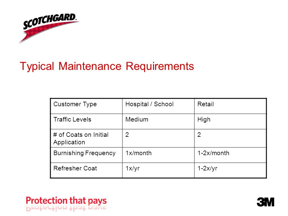 Typical Maintenance Requirements