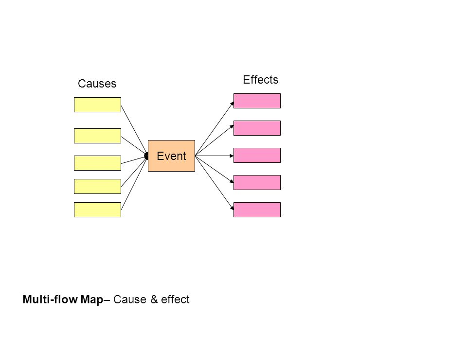 Multi-flow Map– Cause & effect