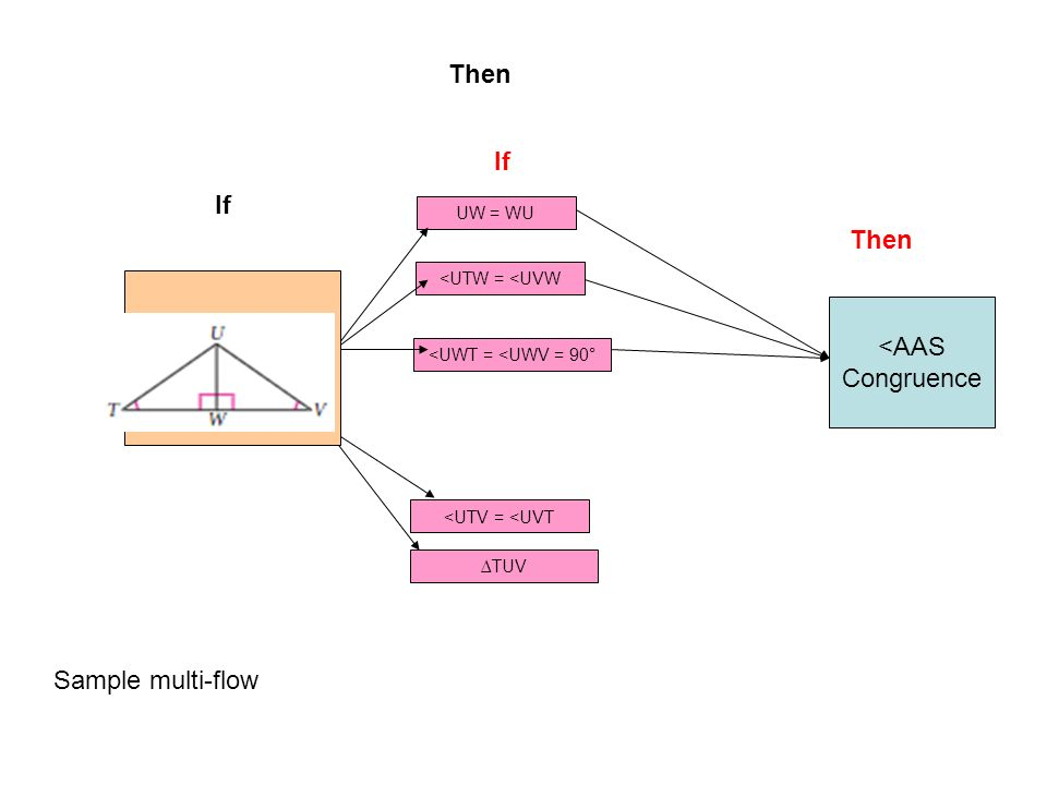 Then If If Then <AAS Congruence Sample multi-flow UW = WU