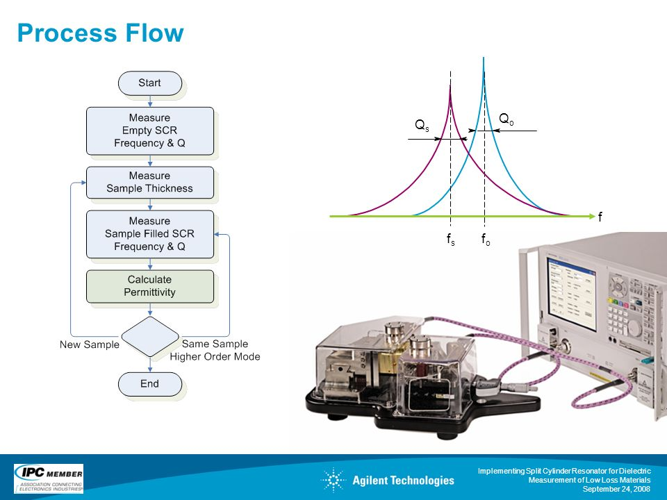 Process Flow Qo Qs f fs fo