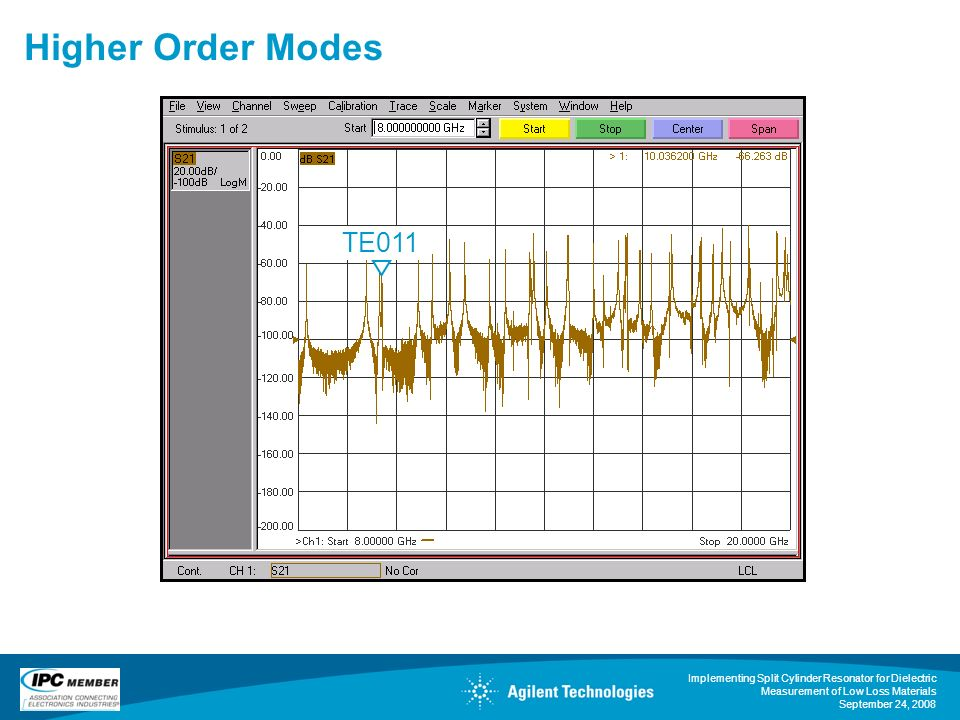 Higher Order Modes TE011.