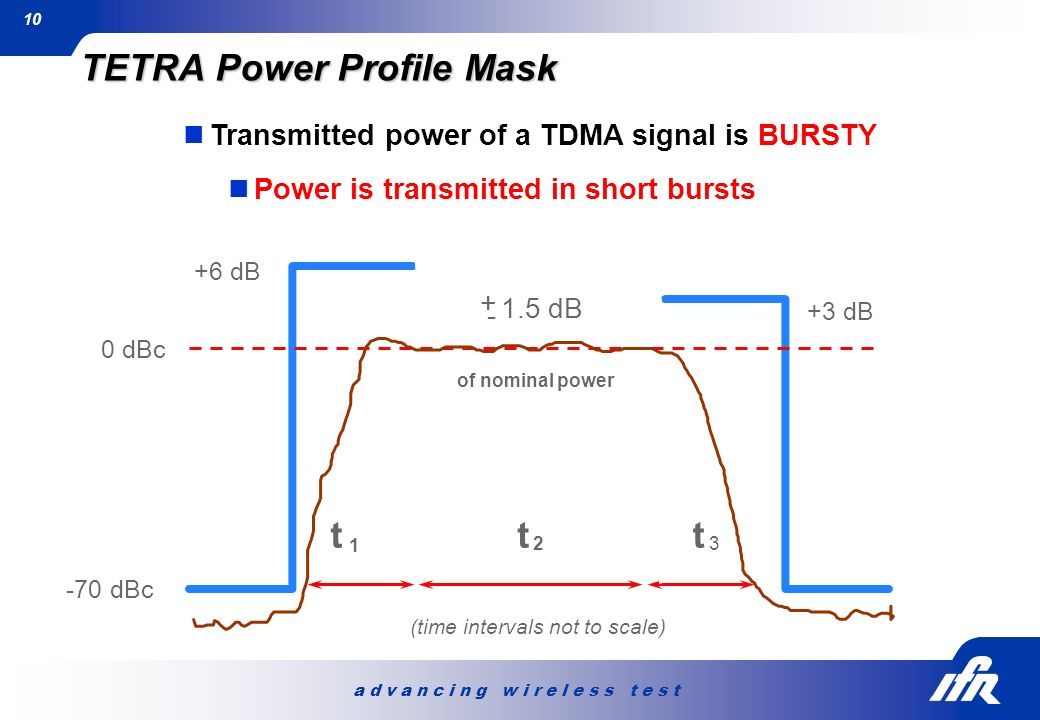 TETRA Power Profile Mask