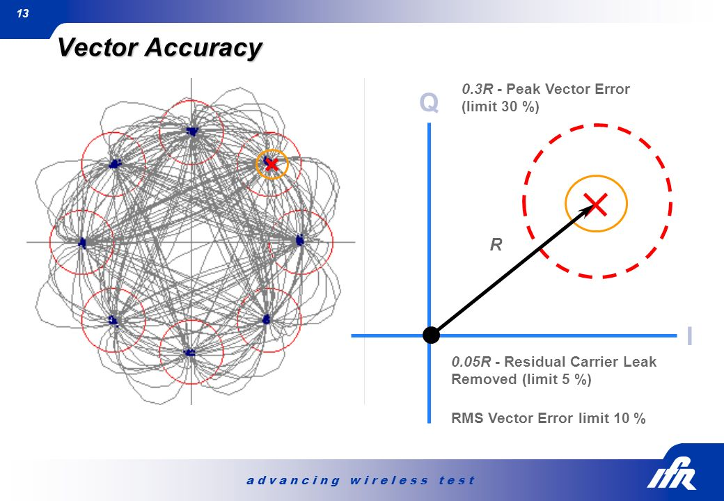 Vector Accuracy Q I R 0.3R - Peak Vector Error (limit 30 %)
