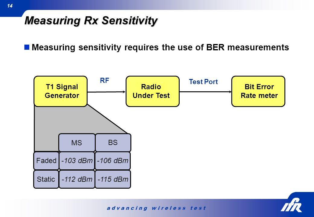 Measuring Rx Sensitivity