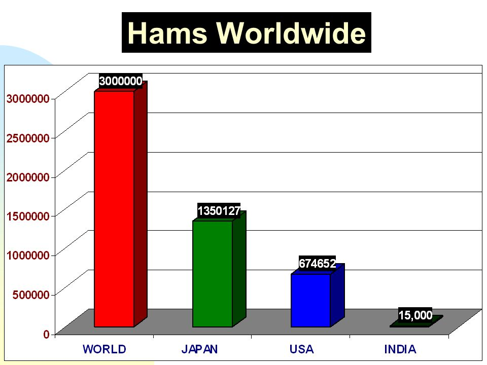 3/25/2017 Hams Worldwide