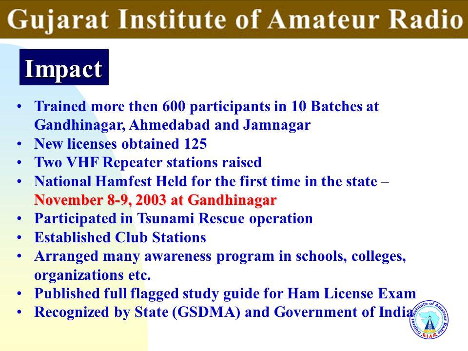 3/25/2017 Impact. Trained more then 600 participants in 10 Batches at Gandhinagar, Ahmedabad and Jamnagar.
