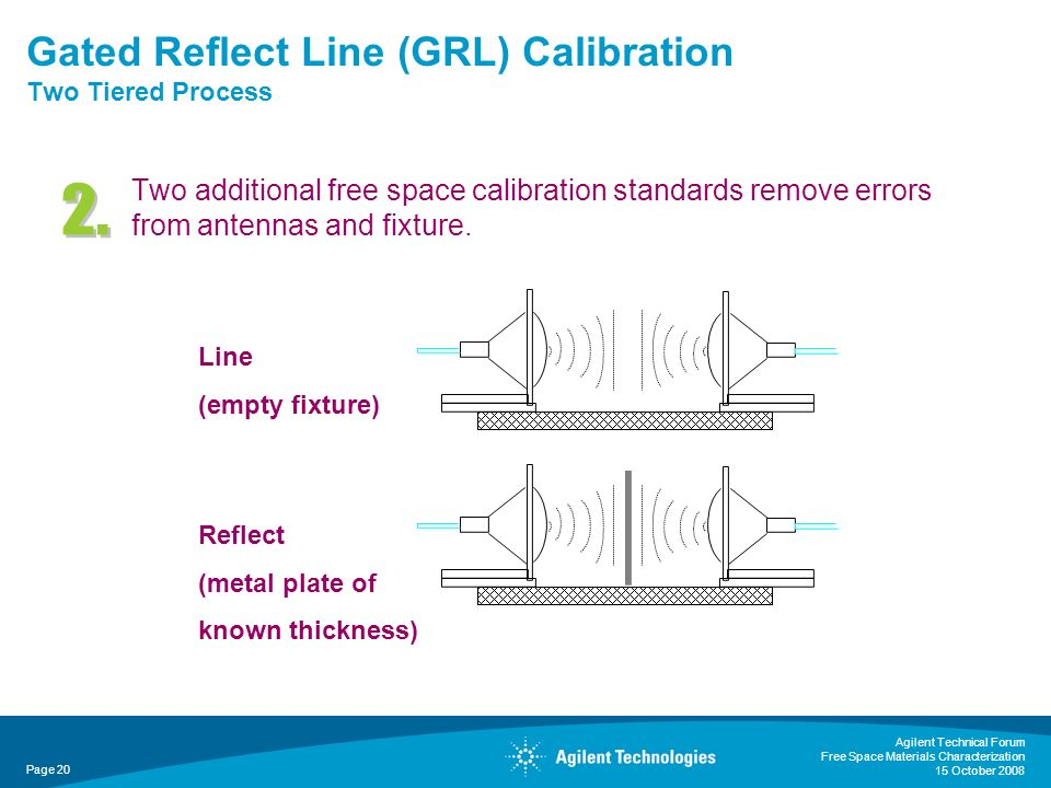 Gated Reflect Line (GRL) Calibration Two Tiered Process