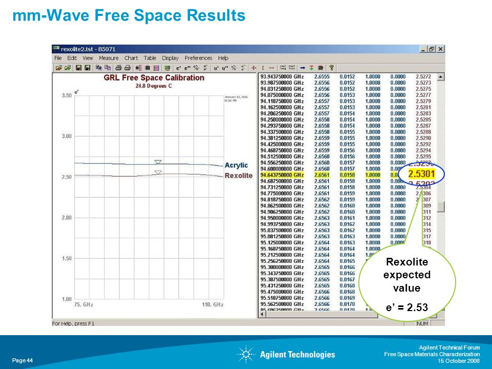 mm-Wave Free Space Results