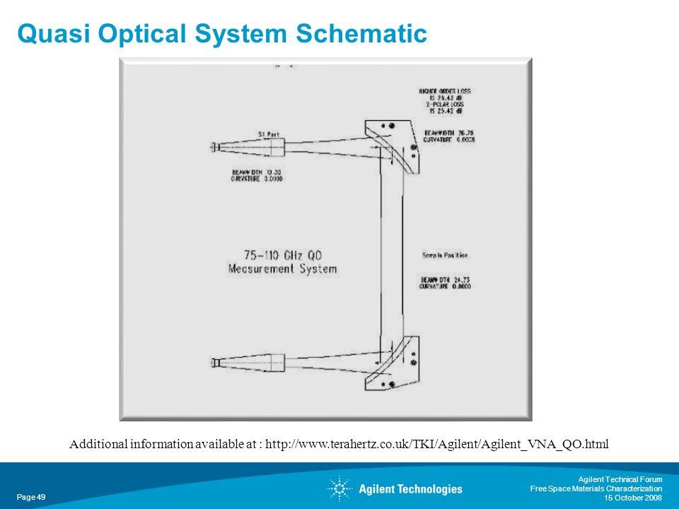 Quasi Optical System Schematic