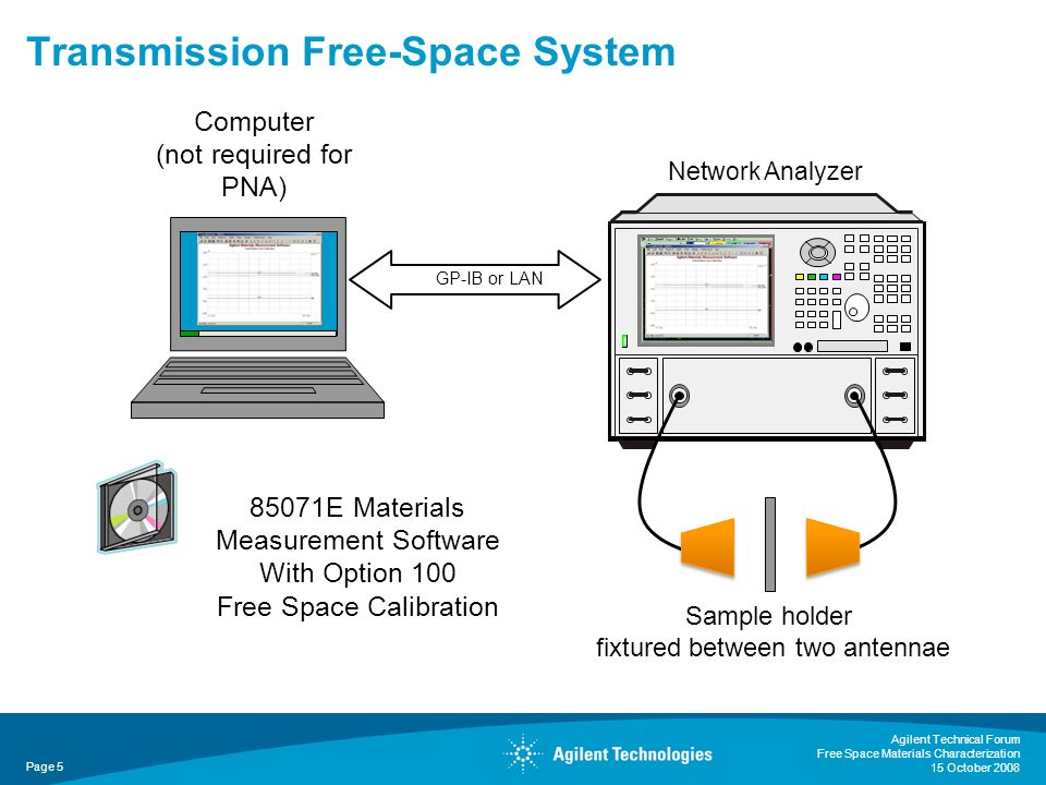 Transmission Free-Space System