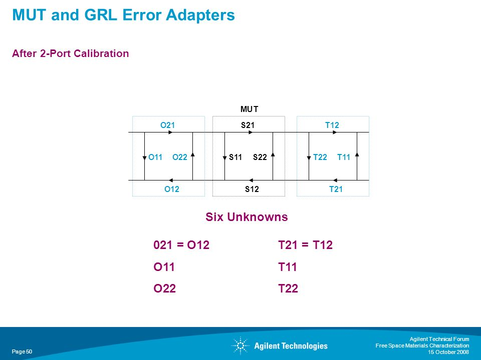 MUT and GRL Error Adapters After 2-Port Calibration