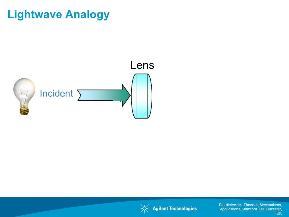 Lightwave Analogy Lens Incident