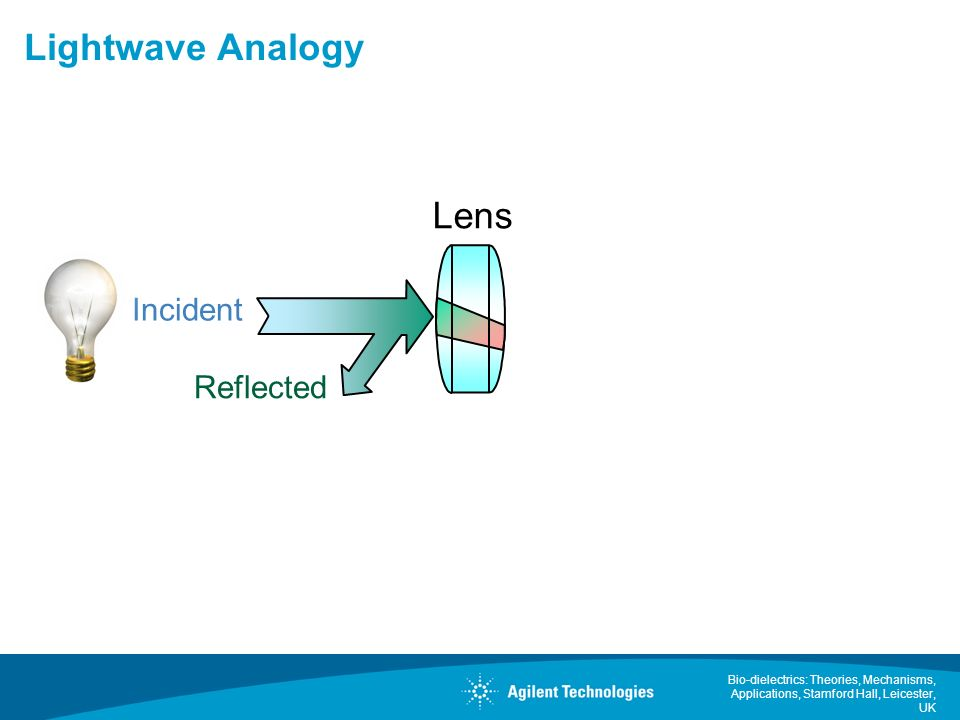 Lightwave Analogy Lens Incident Reflected