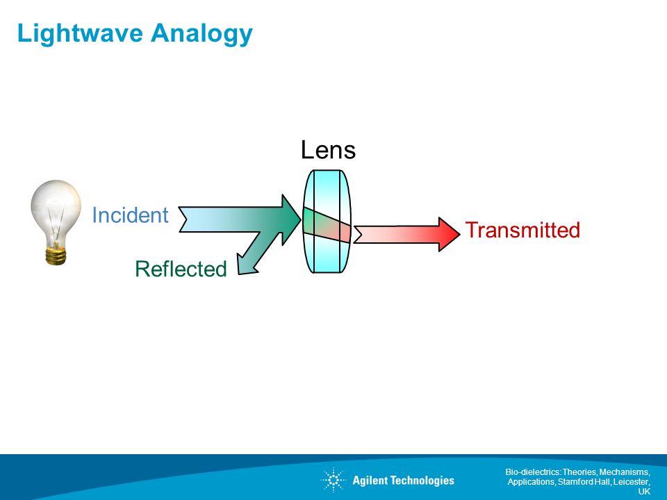 Lightwave Analogy Lens Incident Transmitted Reflected