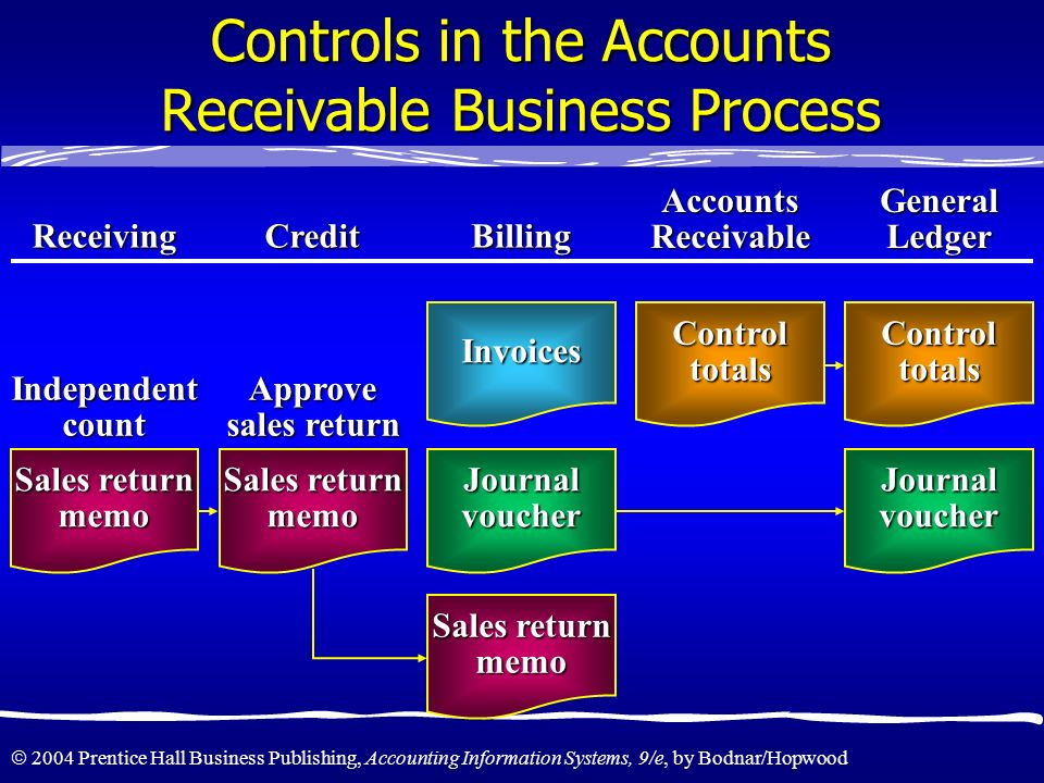 Controls in the Accounts Receivable Business Process