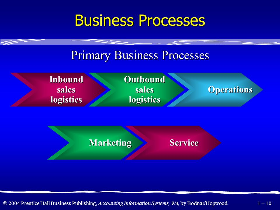 Primary Business Processes