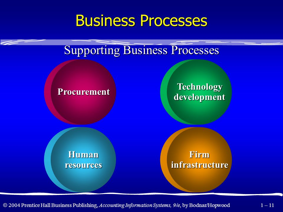 Supporting Business Processes