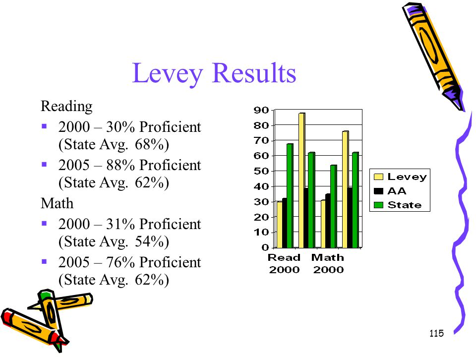 Levey Results Reading 2000 – 30% Proficient (State Avg. 68%)