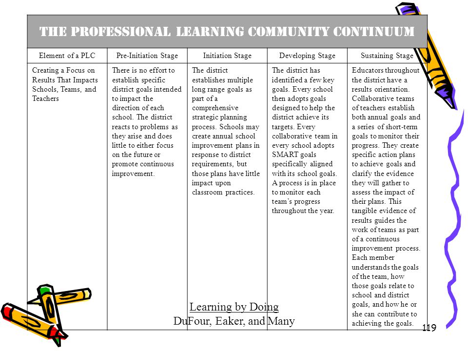 The Professional Learning Community Continuum