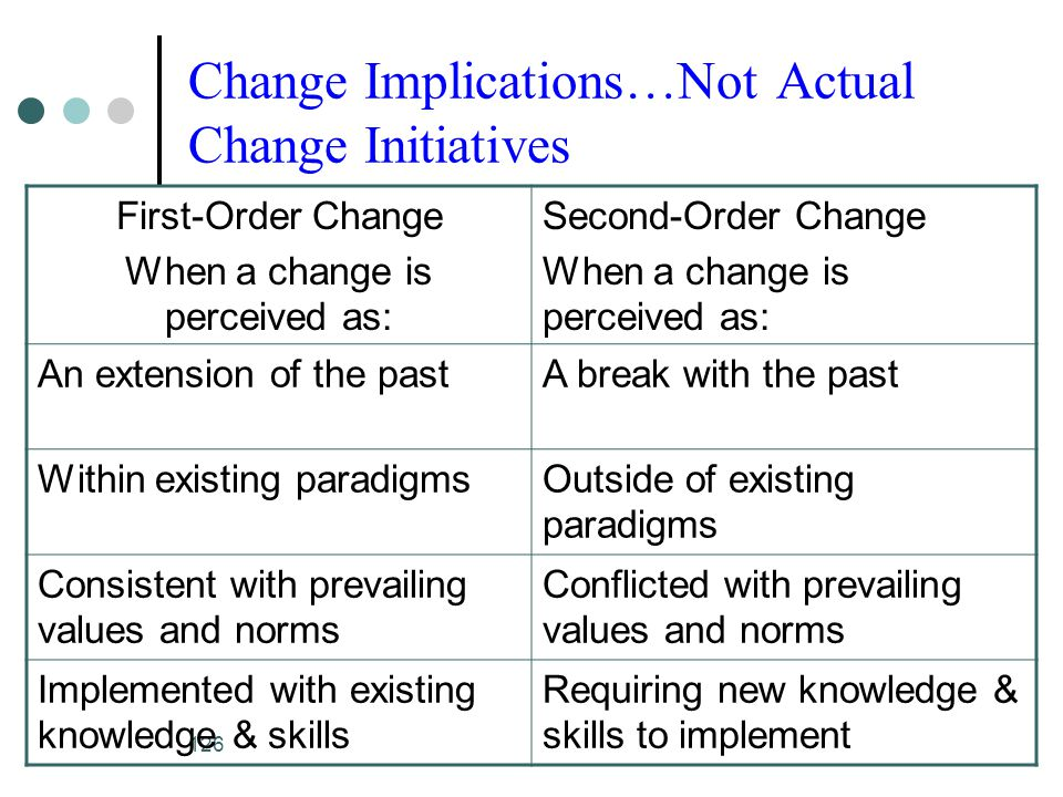 Change Implications…Not Actual Change Initiatives