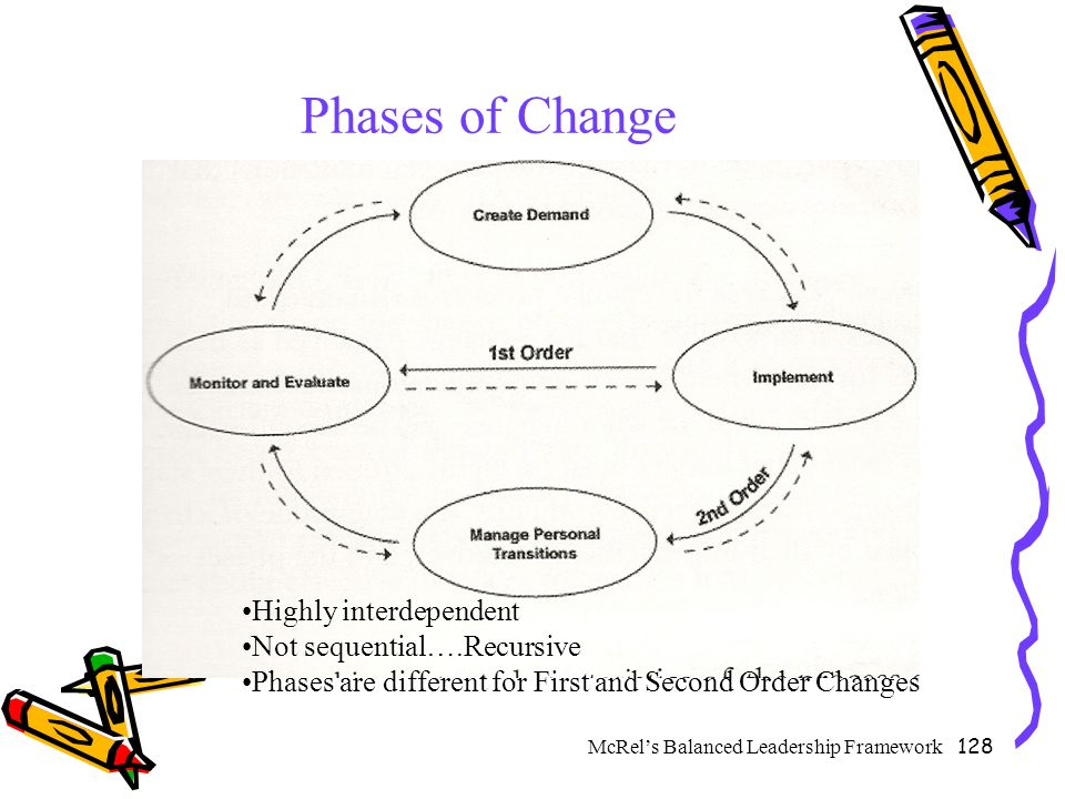 Phases of Change Highly interdependent Not sequential….Recursive