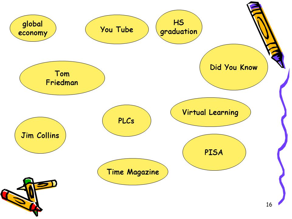 HS graduation. global. economy. You Tube. Did You Know. Tom. Friedman. Virtual Learning. PLCs.