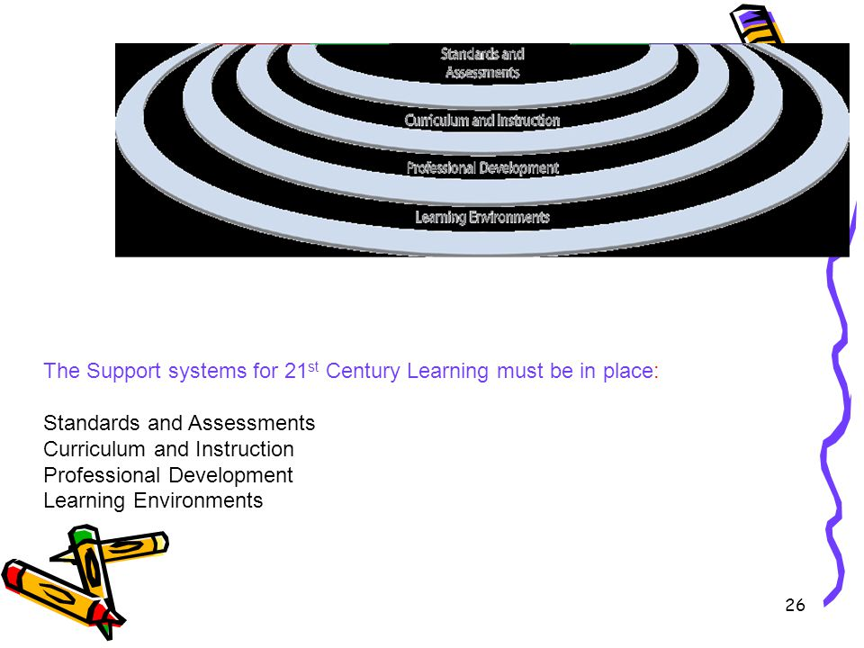 The Support systems for 21st Century Learning must be in place: