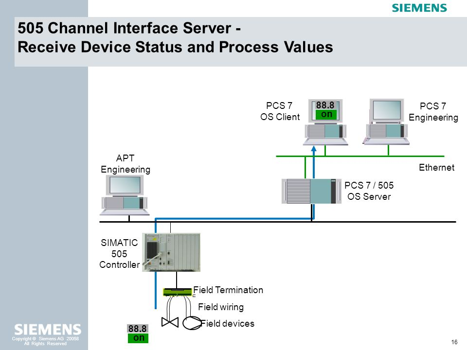 505 Channel Interface Server -