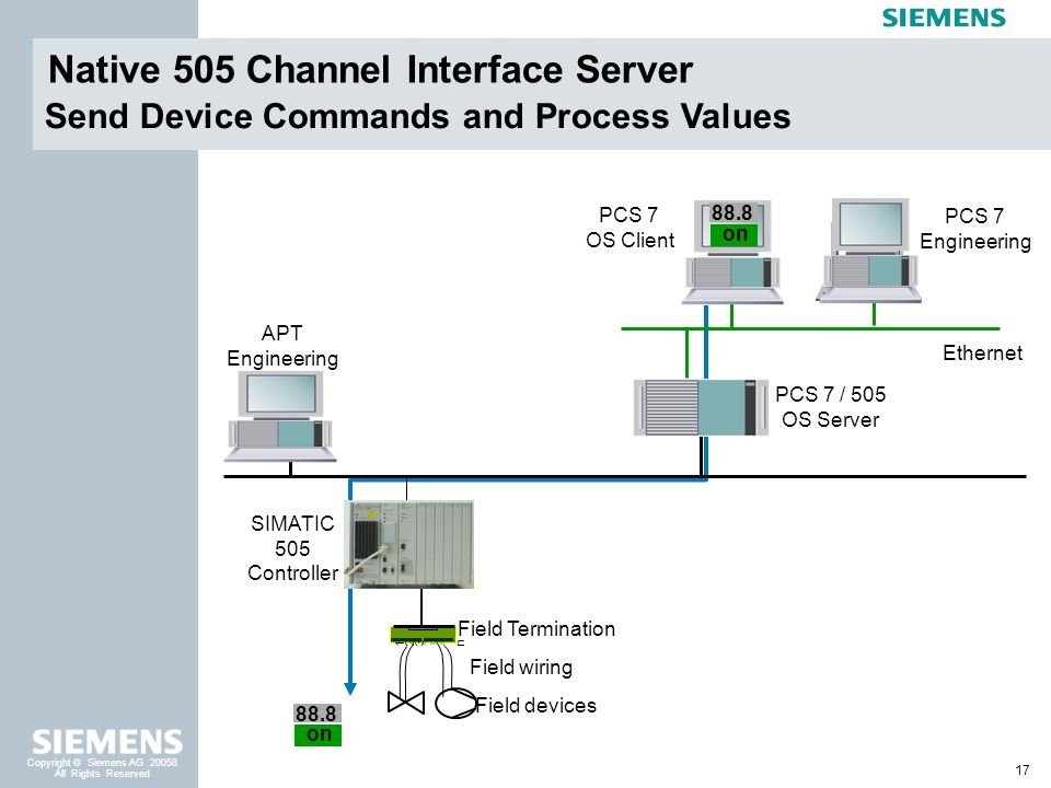 Native 505 Channel Interface Server