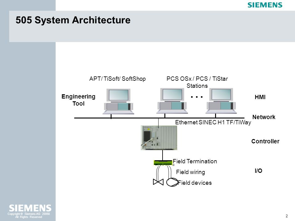… 505 System Architecture APT/ TiSoft/ SoftShop Engineering Tool HMI