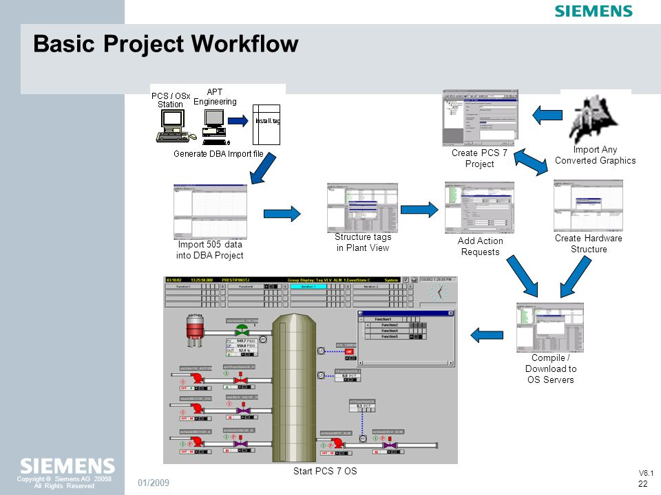 Basic Project Workflow