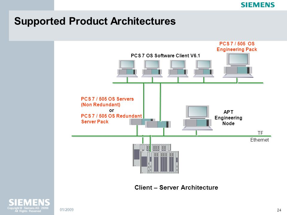 PCS 7 OS Software Client V6.1 Client – Server Architecture