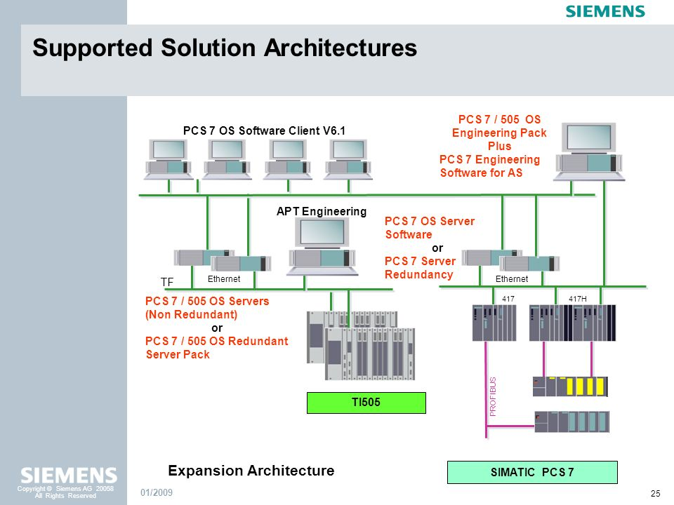 PCS 7 OS Software Client V6.1 Expansion Architecture