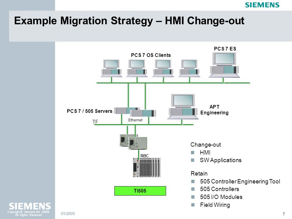 Example Migration Strategy – HMI Change-out