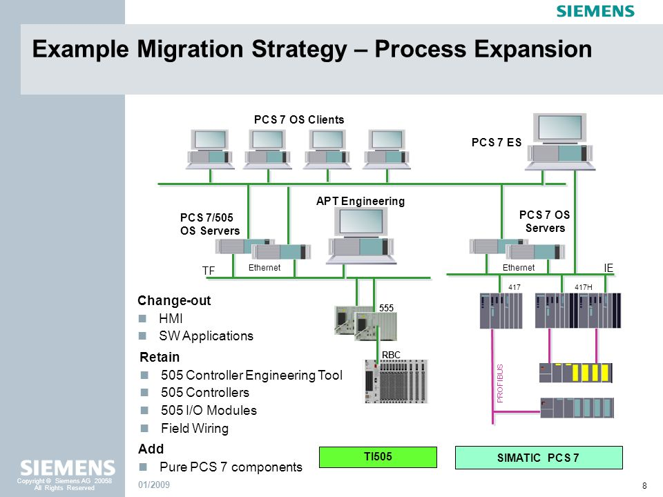 Example Migration Strategy – Process Expansion