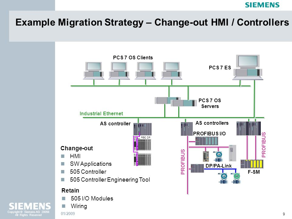 Example Migration Strategy – Change-out HMI / Controllers