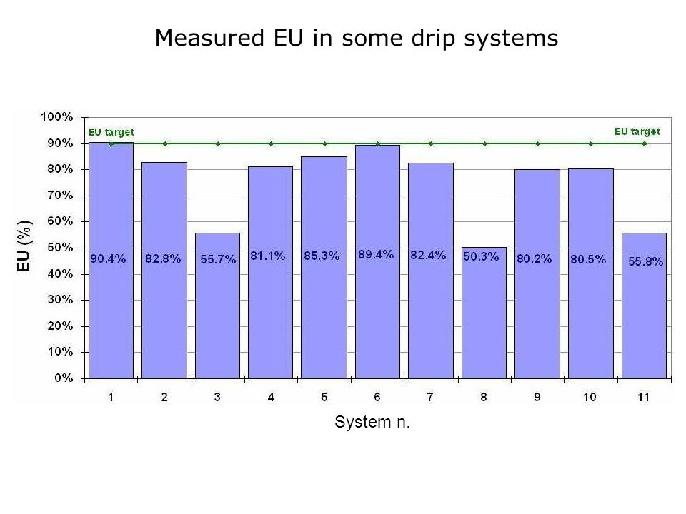 Measured EU in some drip systems